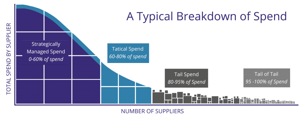 a breakdown of spend