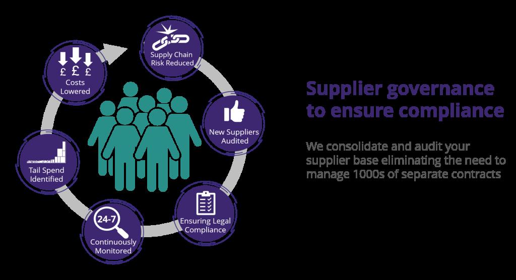 supplier governance